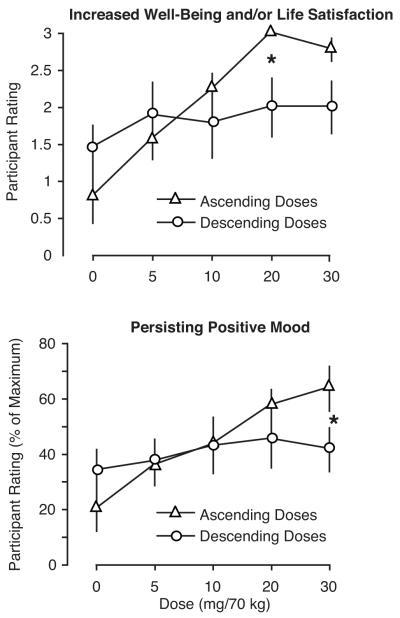 Dr. Griffiths psilocybin study graph.